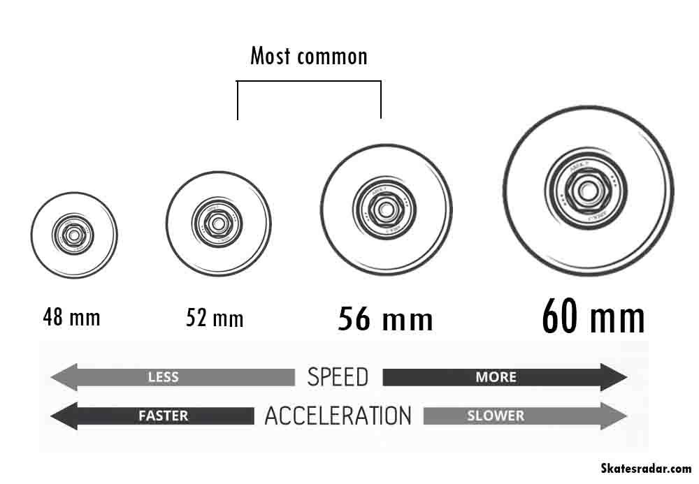 چگونه برای اسکیت این لاین چرخ انتخاب کنیم؟ | راهنمای قدم به قدم
